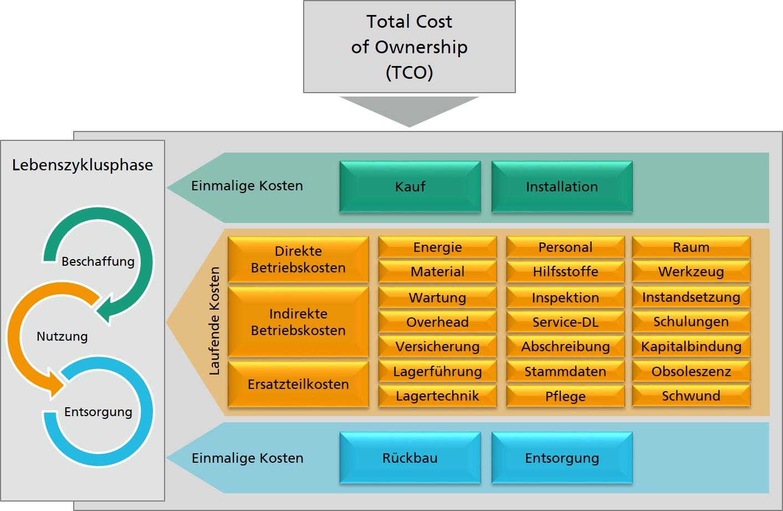 TCO - Darstellung des Fraunhofer Institut für Materialfluss und Logistik