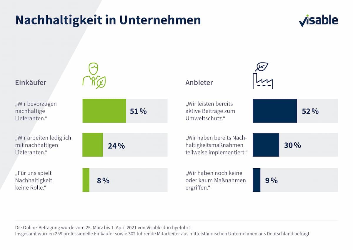 Visable-Umfrage: Nachhaltige Beschaffung