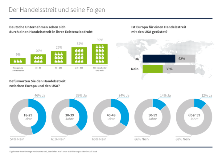 """Studie von """"Wer liefert was"""" und Statista:<br /> Deutsche Unternehmen sehen Existenz durch Handelsstreit bedroht"""