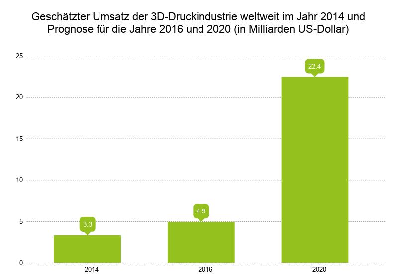 Der Umsatz der 3D-Druckindustrie wird bis zum Jahr 2020 noch massiv anwachsen.