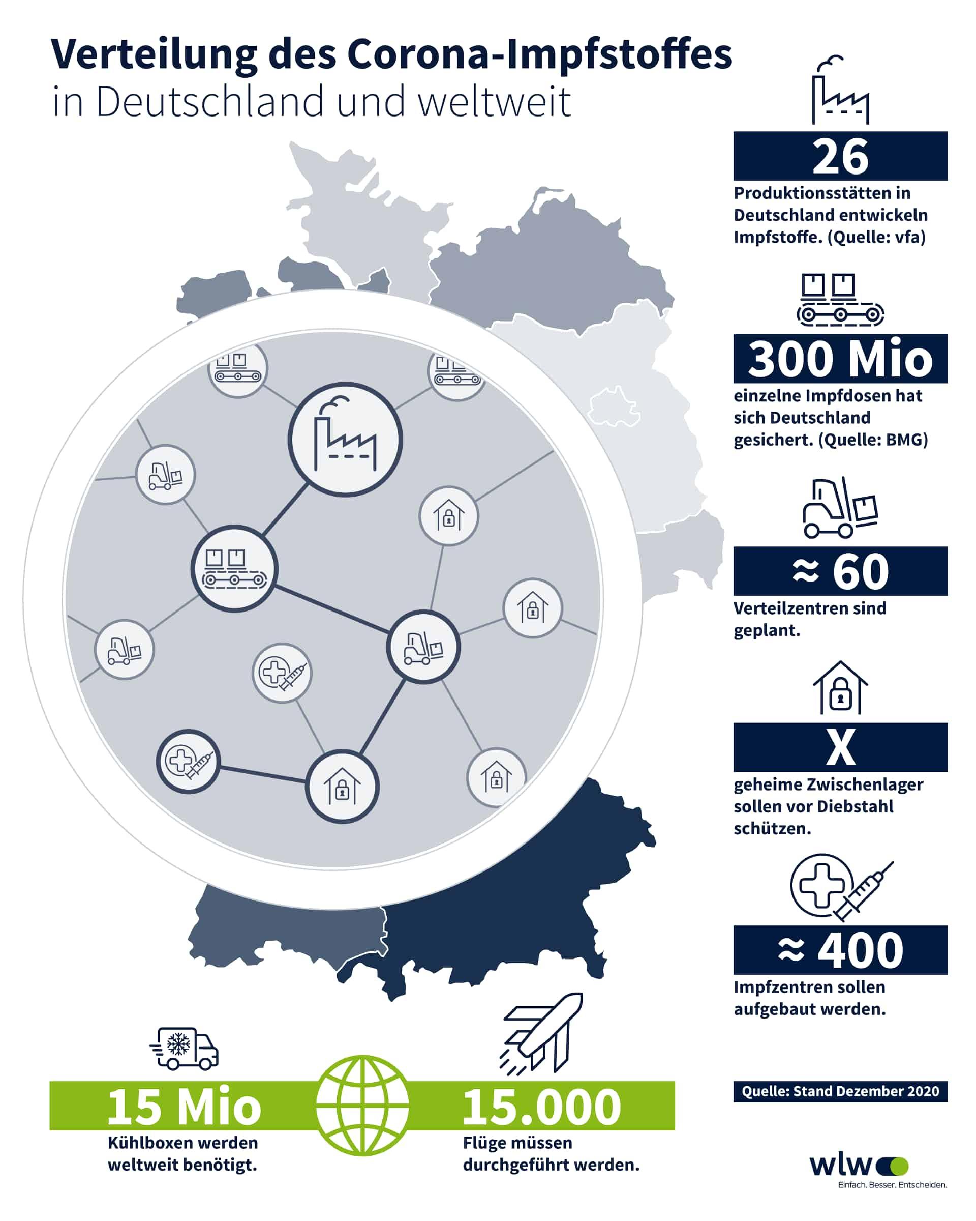 Verteilung des Corona-Impfstoffs in Deutschland
