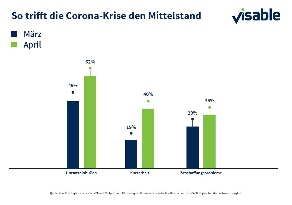 So trifft die Corona-Krise den Mittelstand