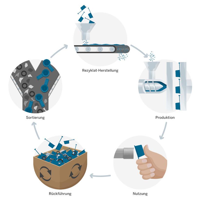 Rezyklat Materialkreislauf